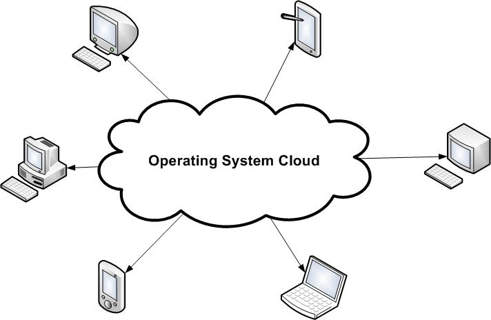 cloud-operating-system